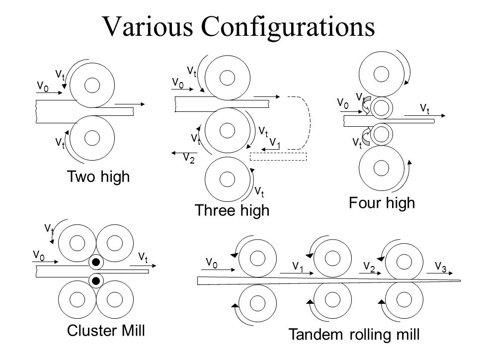Various Configurations