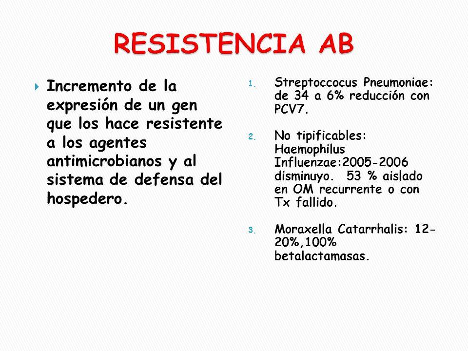RESISTENCIA AB