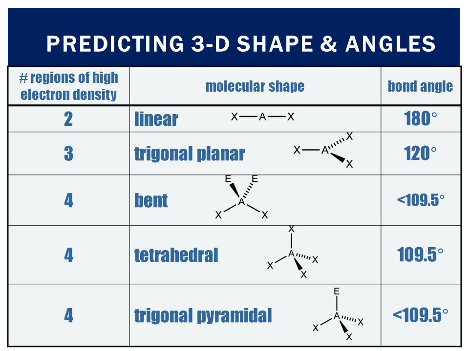 Predicting 3-d Shape & angles