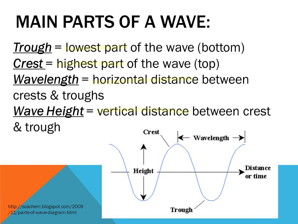 Main parts of a wave: Trough = lowest part of the wave (bottom)