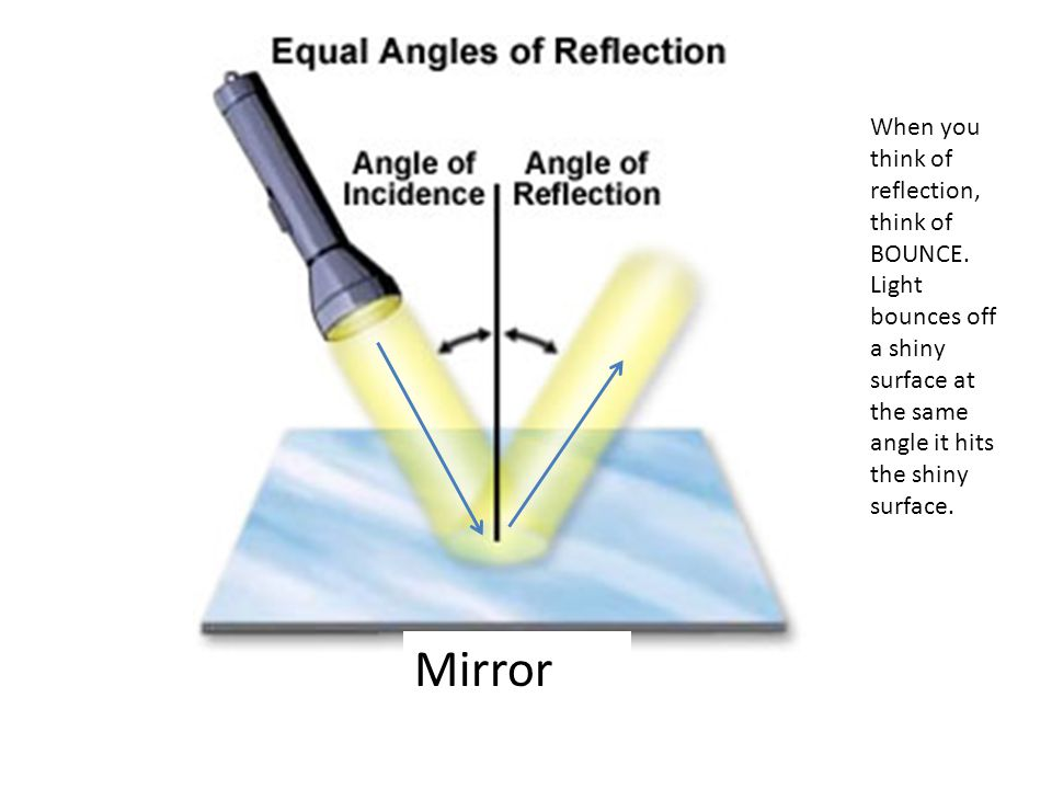 When you think of reflection, think of BOUNCE