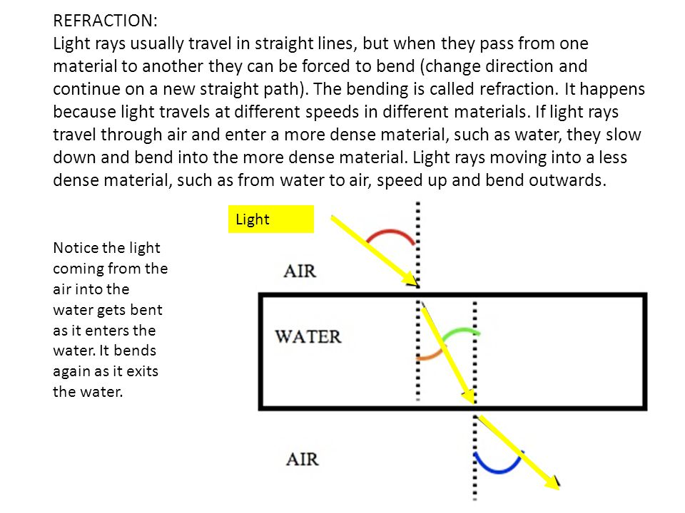 REFRACTION: Light rays usually travel in straight lines, but when they pass from one material to another they can be forced to bend (change direction and continue on a new straight path). The bending is called refraction. It happens because light travels at different speeds in different materials. If light rays travel through air and enter a more dense material, such as water, they slow down and bend into the more dense material. Light rays moving into a less dense material, such as from water to air, speed up and bend outwards.