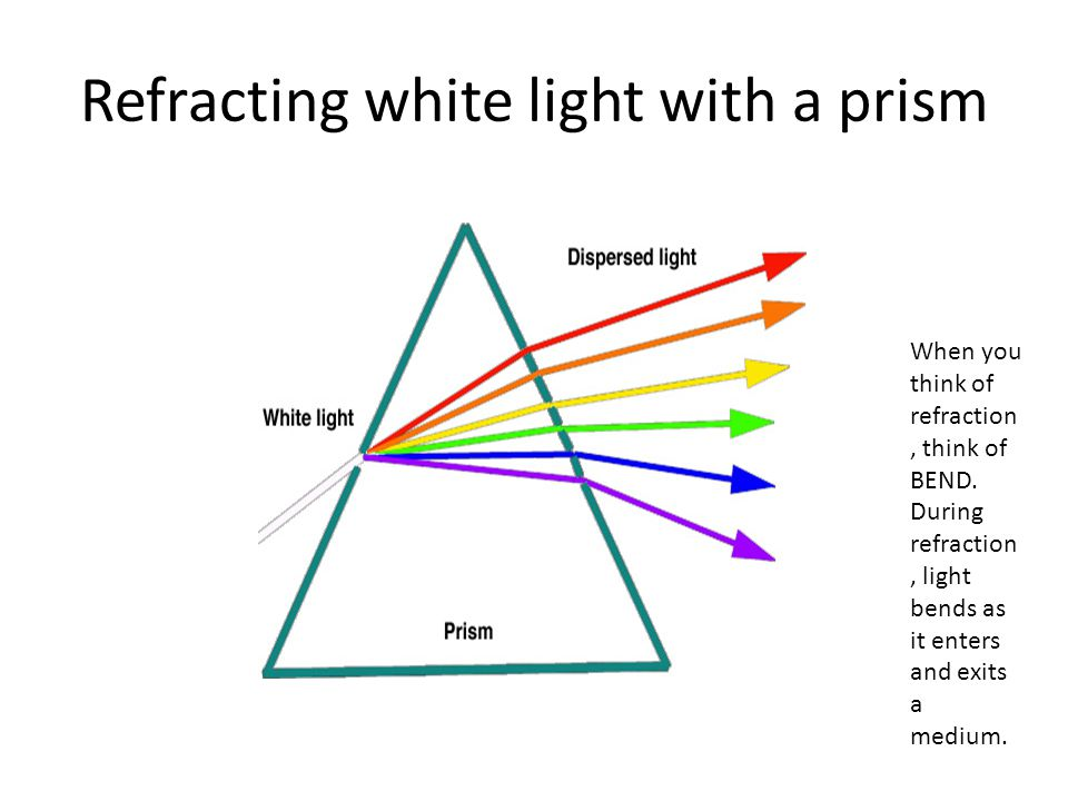Refracting white light with a prism