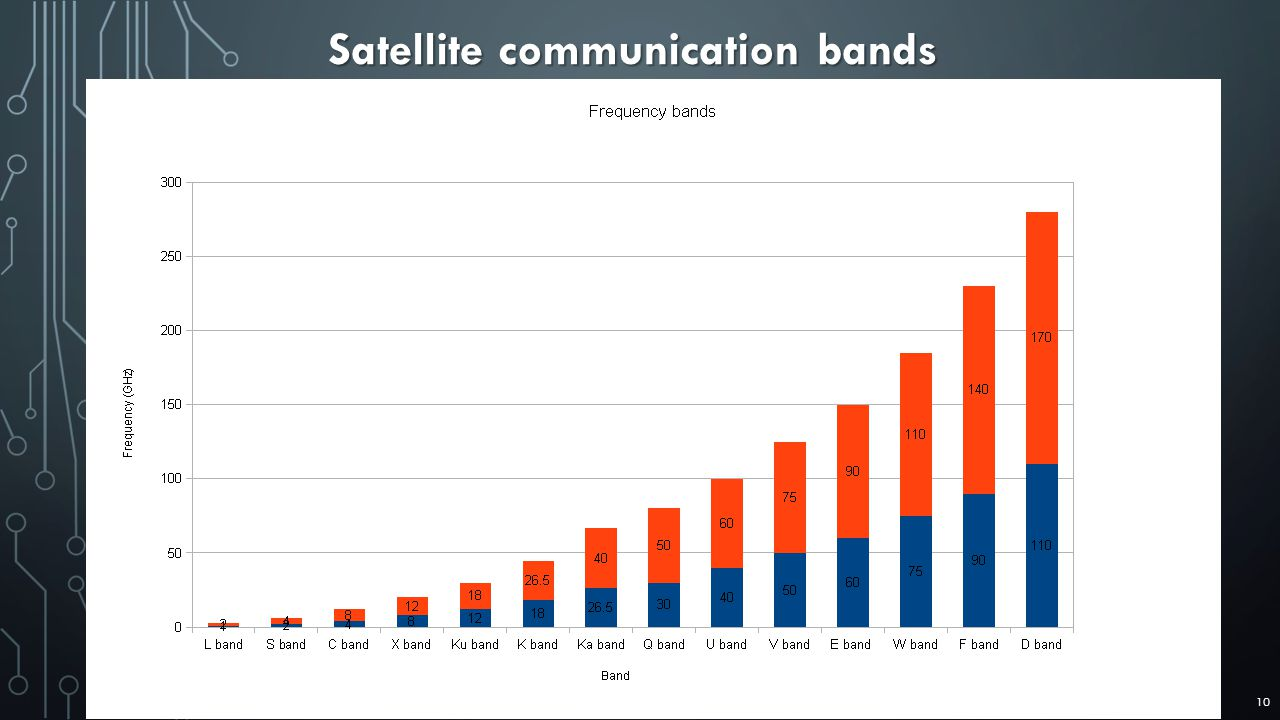 Satellite communication bands