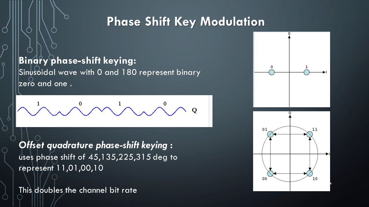 Phase Shift Key Modulation