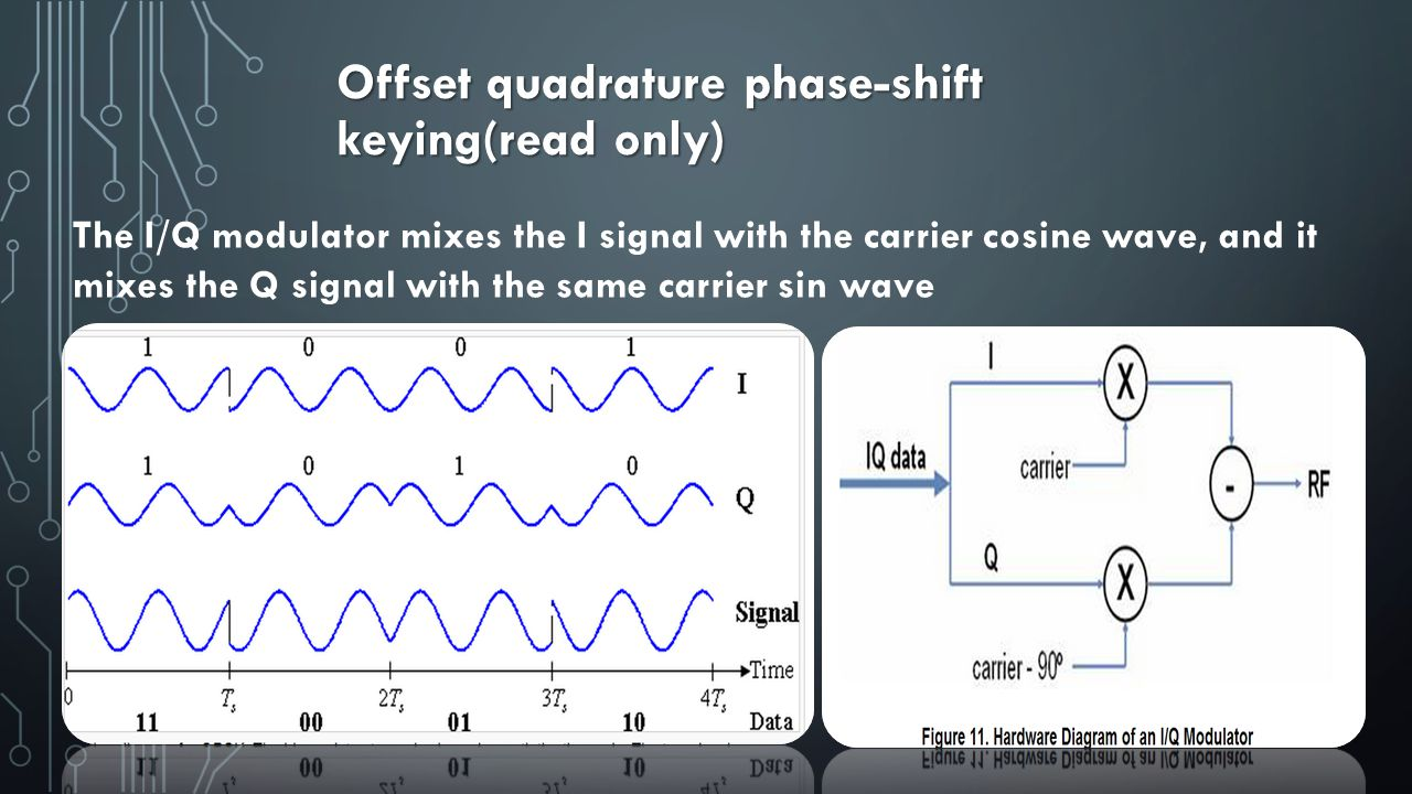 Offset quadrature phase-shift keying(read only)