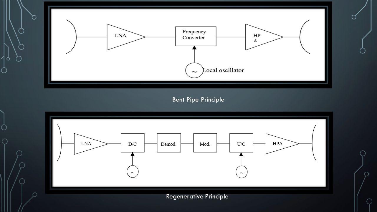 Regenerative Principle