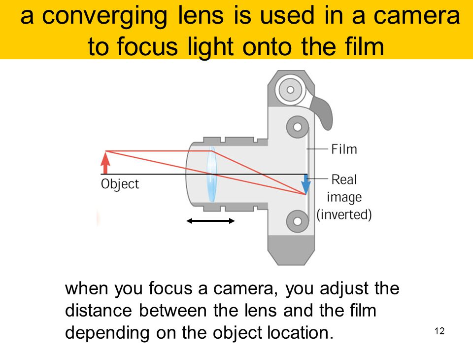 a converging lens is used in a camera to focus light onto the film
