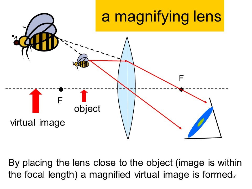 a magnifying lens object virtual image