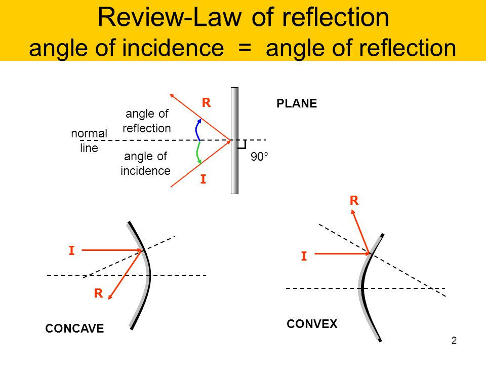 Review-Law of reflection angle of incidence = angle of reflection