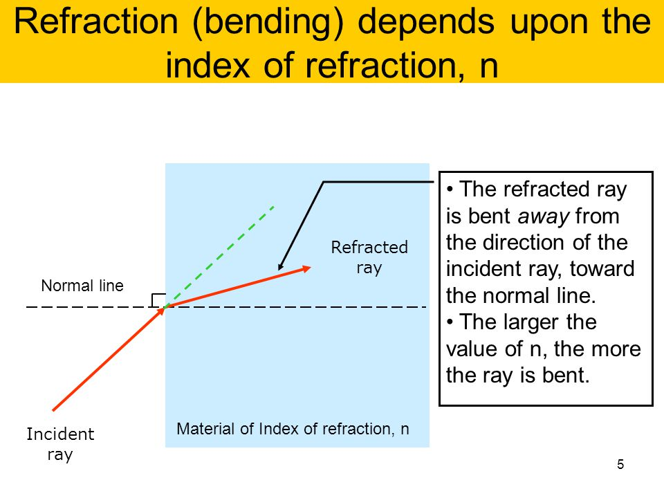 Refraction (bending) depends upon the index of refraction, n