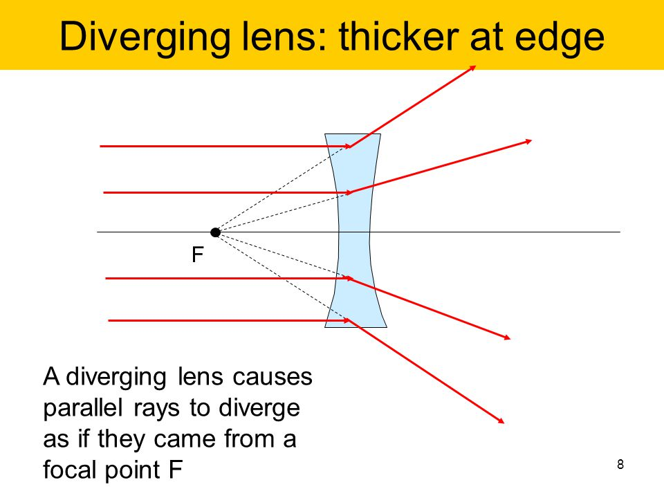 Diverging lens: thicker at edge