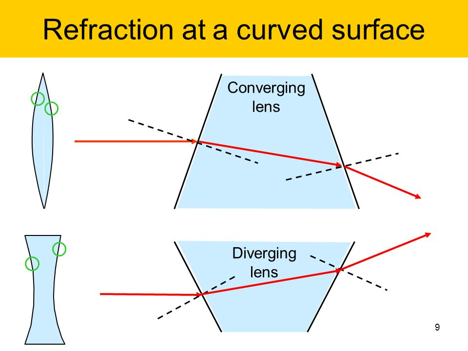 Refraction at a curved surface