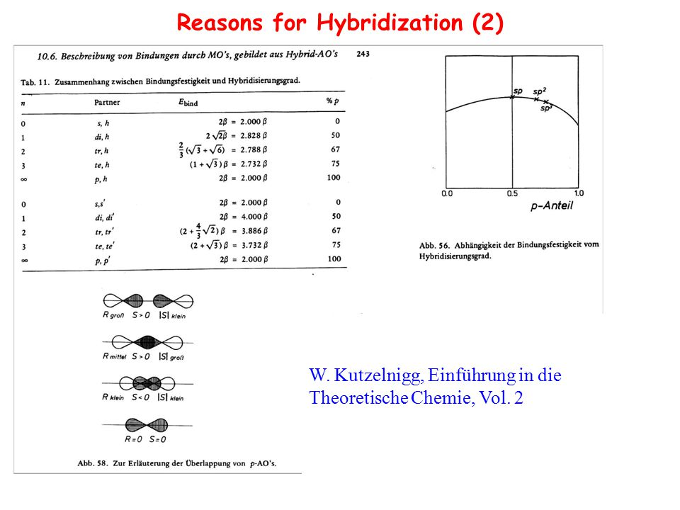 Reasons for Hybridization (2)