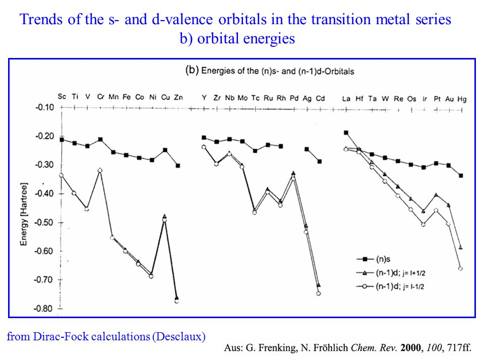 Trends of the s- and d-valence orbitals in the transition metal series