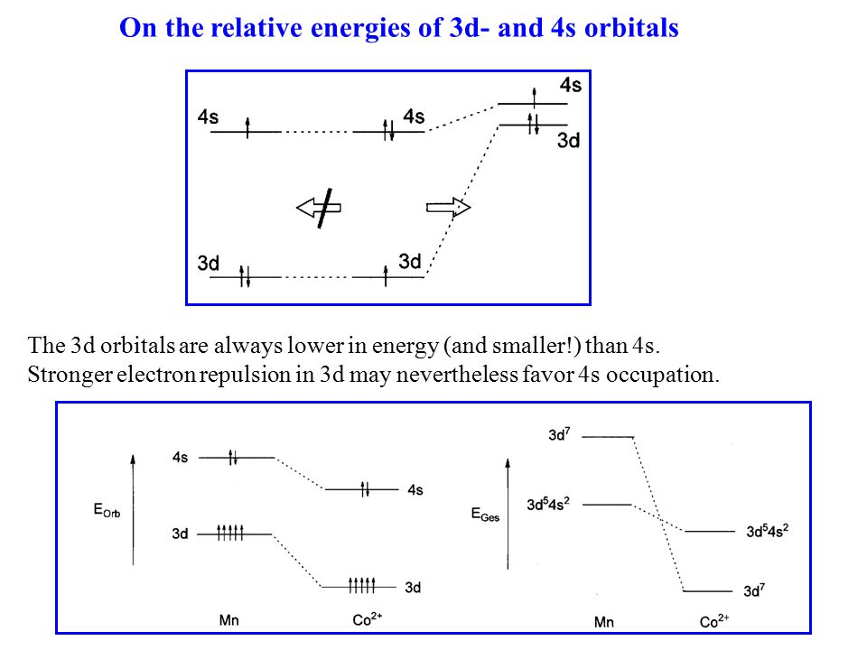 On the relative energies of 3d- and 4s orbitals