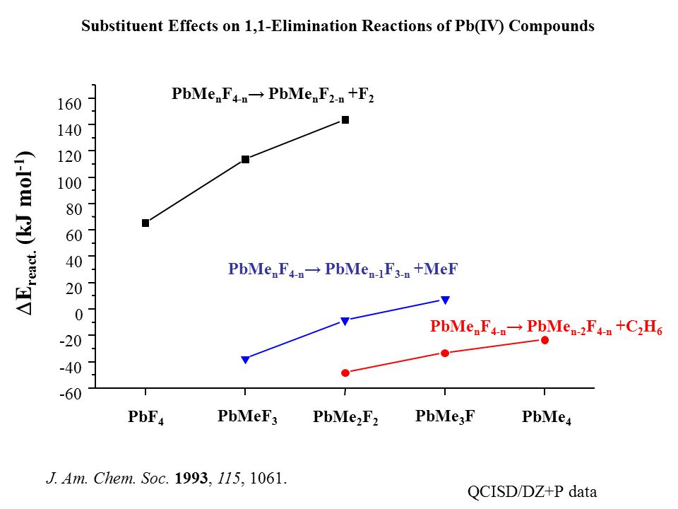 Substituent Effects on 1,1-Elimination Reactions of Pb(IV) Compounds