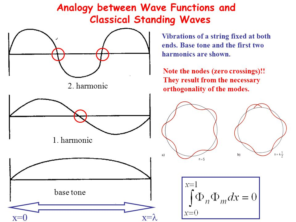 Analogy between Wave Functions and Classical Standing Waves