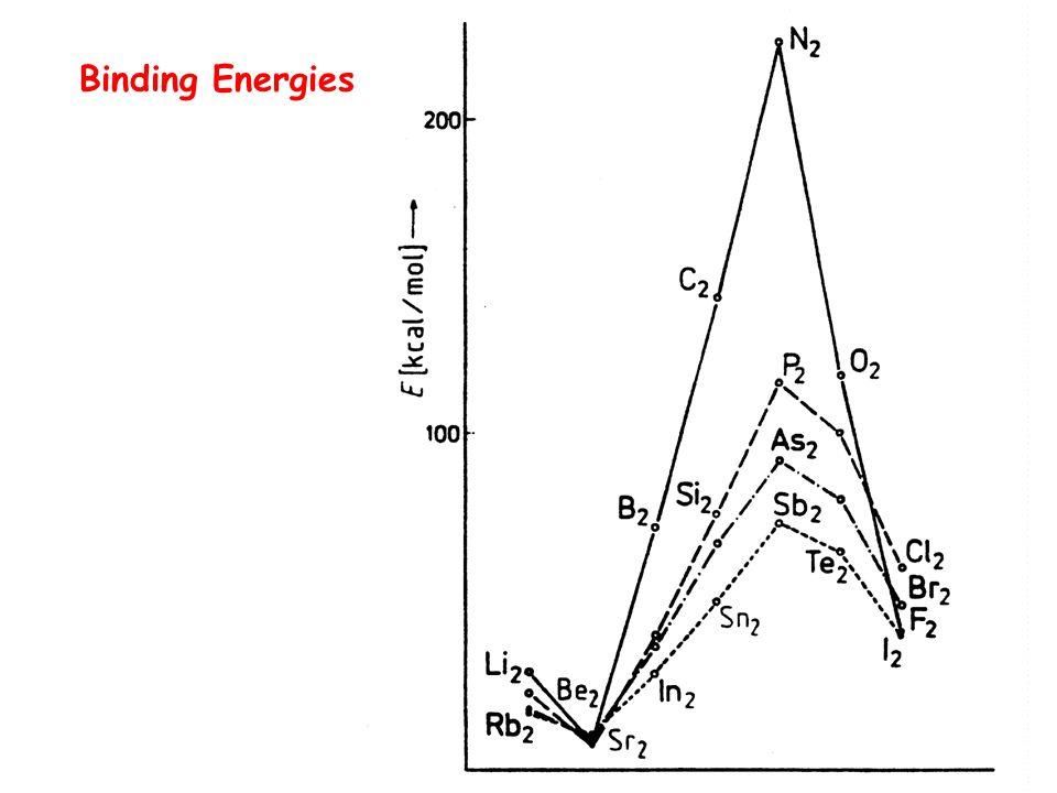 Binding Energies