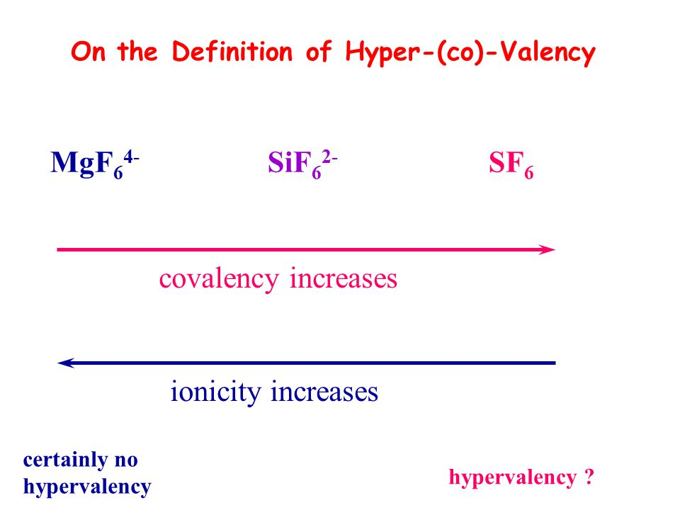 MgF64- SiF62- SF6 covalency increases ionicity increases