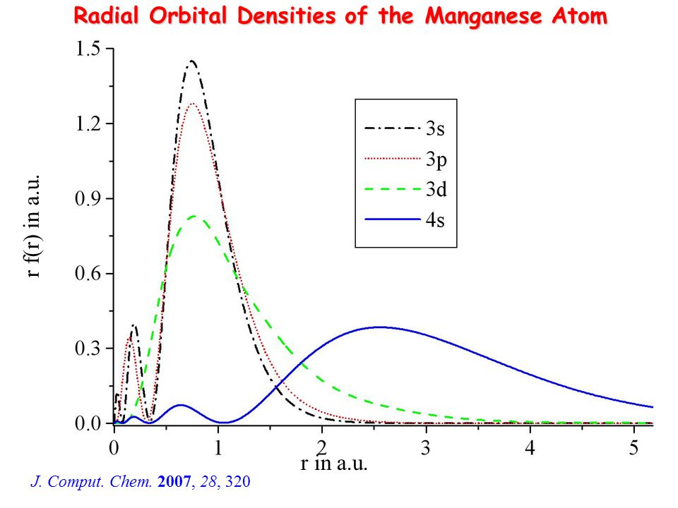 Radial Orbital Densities of the Manganese Atom