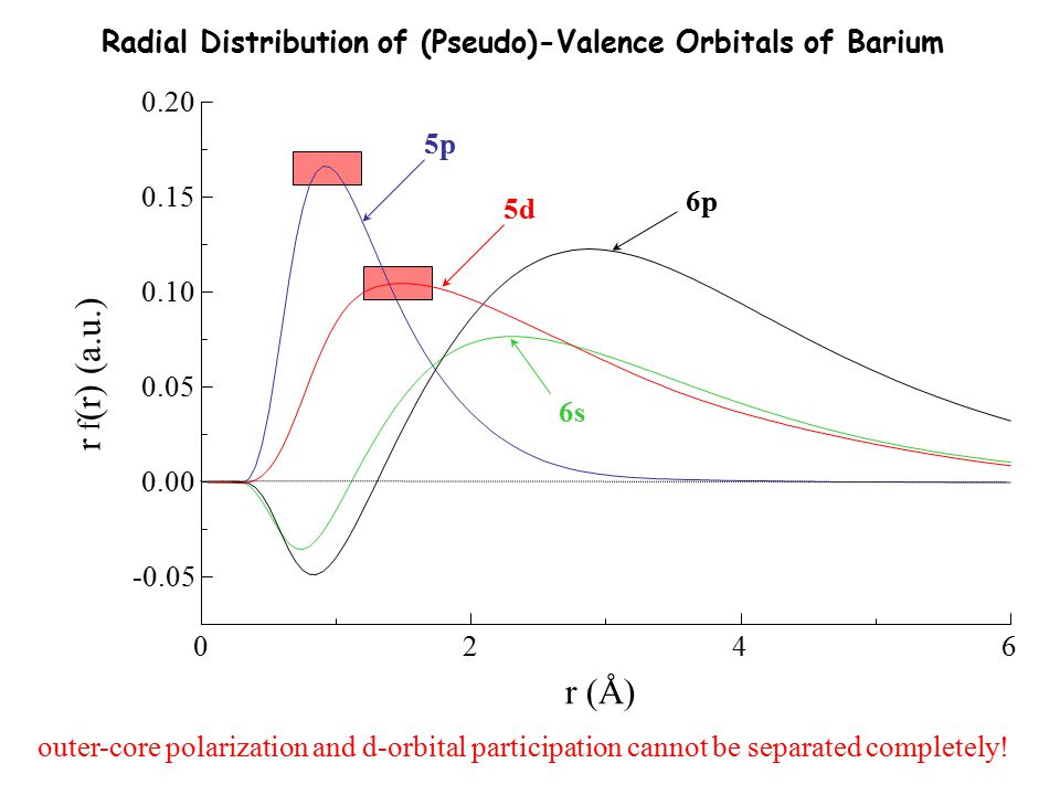Radial Distribution of (Pseudo)-Valence Orbitals of Barium