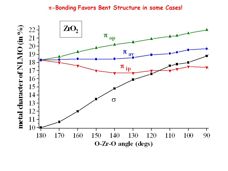 p-Bonding Favors Bent Structure in some Cases!