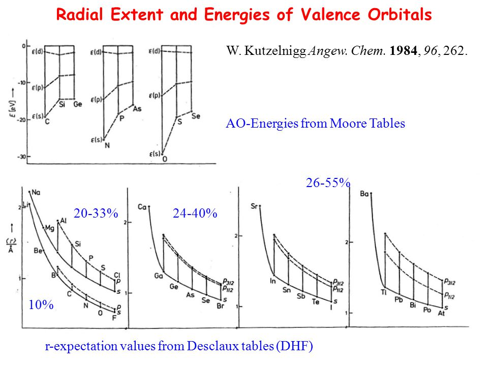 Radial Extent and Energies of Valence Orbitals