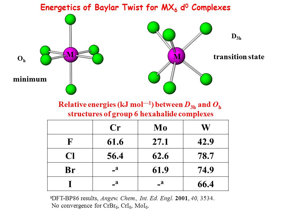 Energetics of Baylar Twist for MX6 d0 Complexes