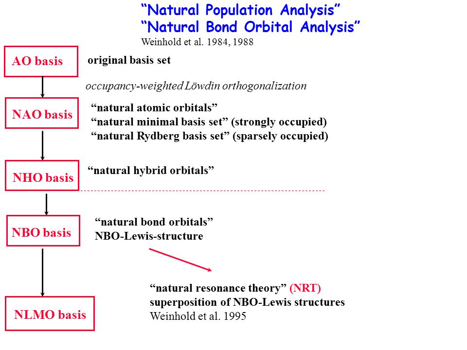 Natural Population Analysis Natural Bond Orbital Analysis