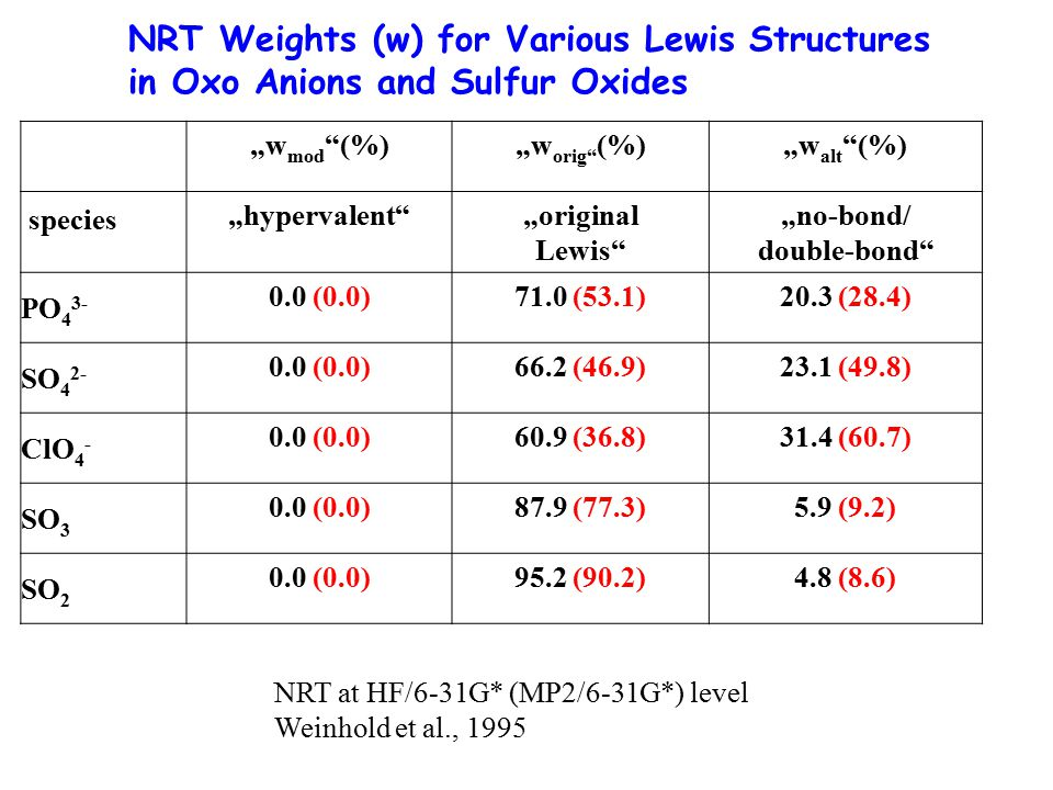 NRT Weights (w) for Various Lewis Structures