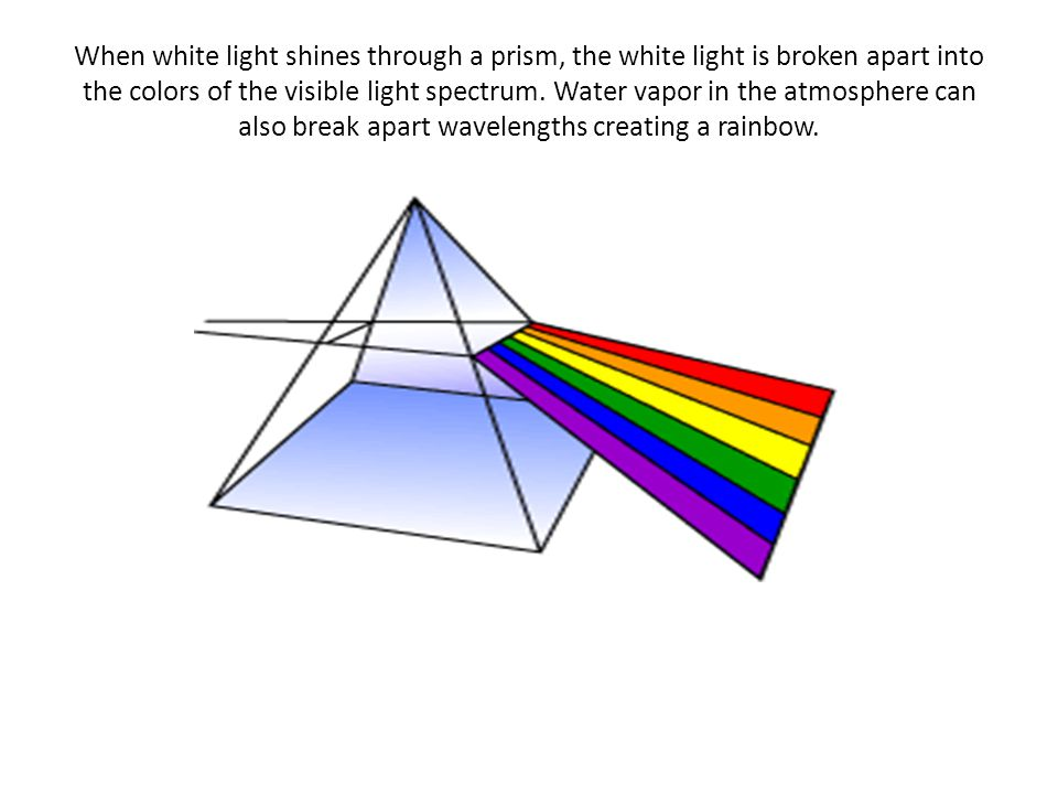 When white light shines through a prism, the white light is broken apart into the colors of the visible light spectrum.