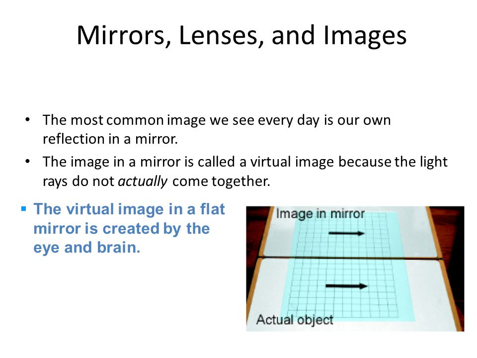 Mirrors, Lenses, and Images