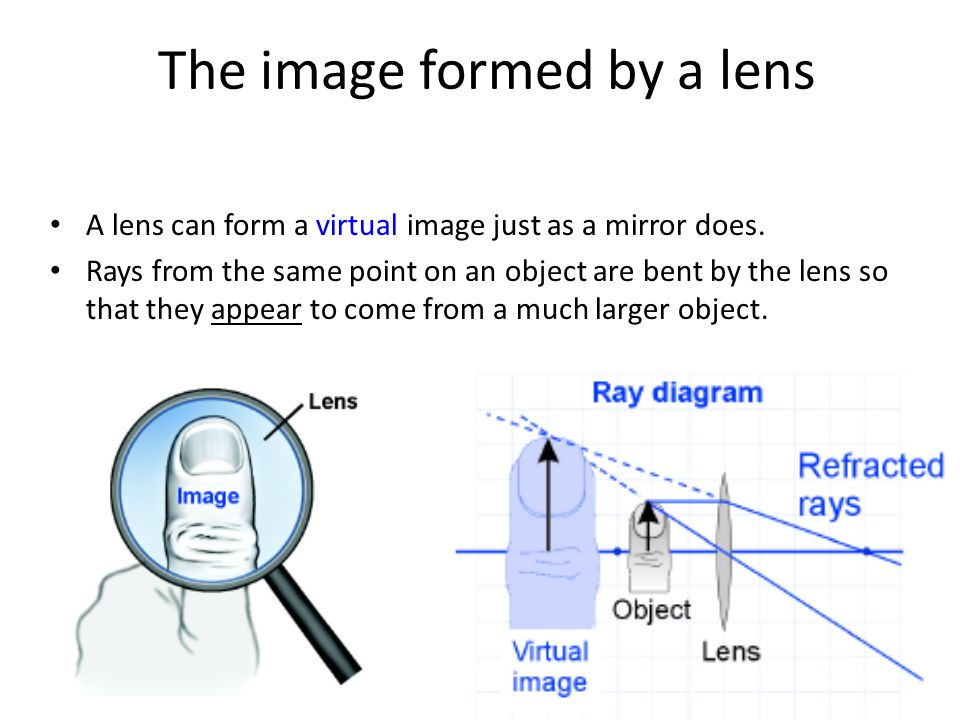 The image formed by a lens