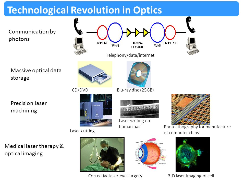 Technological Revolution in Optics