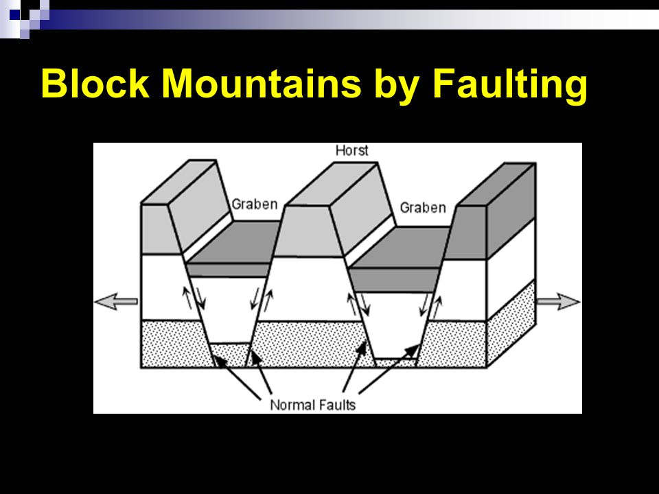 Block Mountains by Faulting