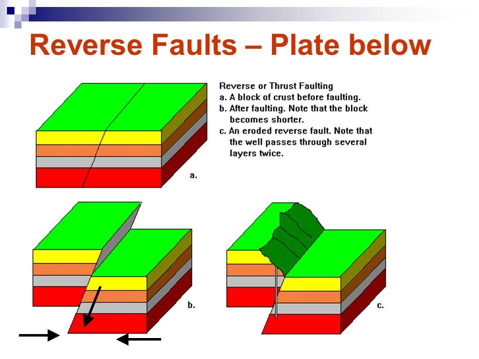 Reverse Faults – Plate below
