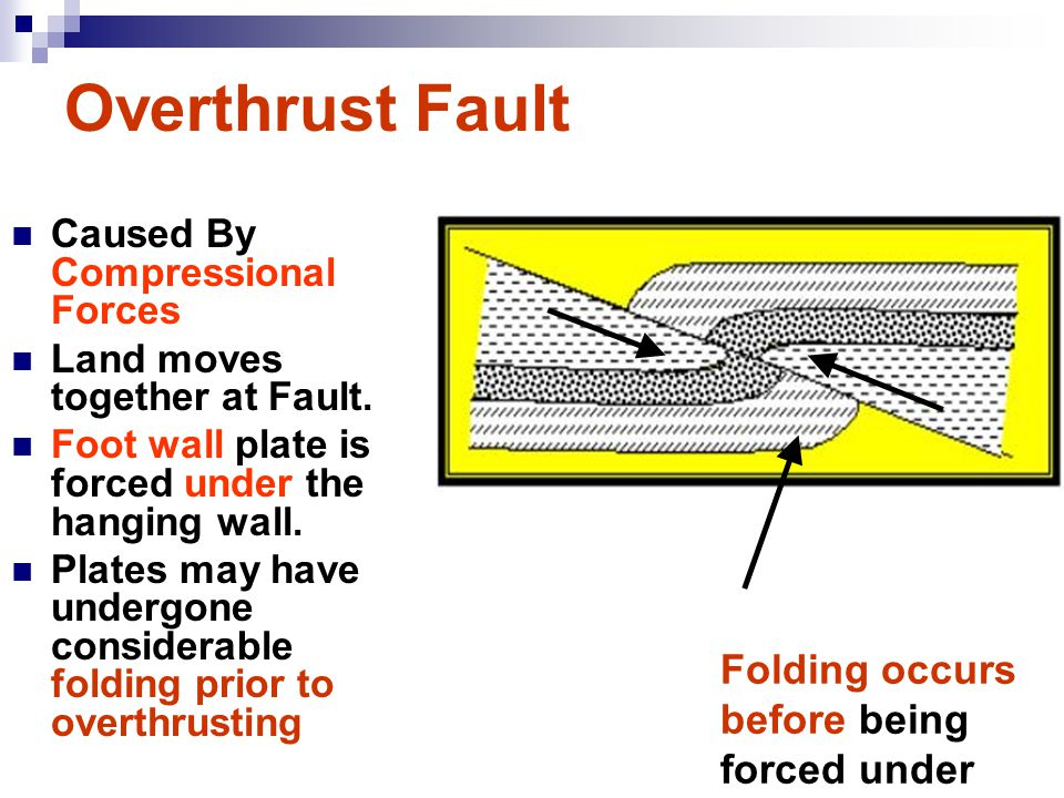 Overthrust Fault Folding occurs before being forced under