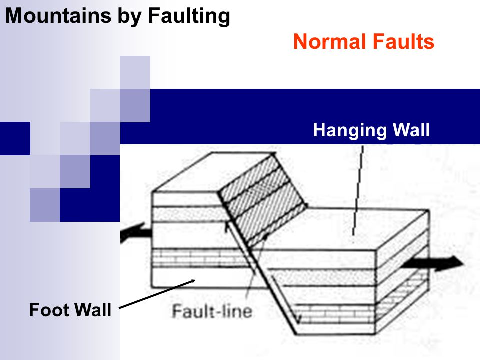 Mountains by Faulting Normal Faults
