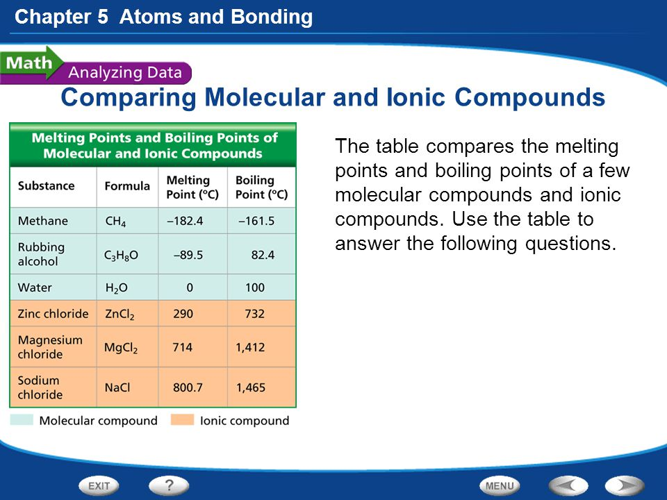 how to order elements in molecular compounds