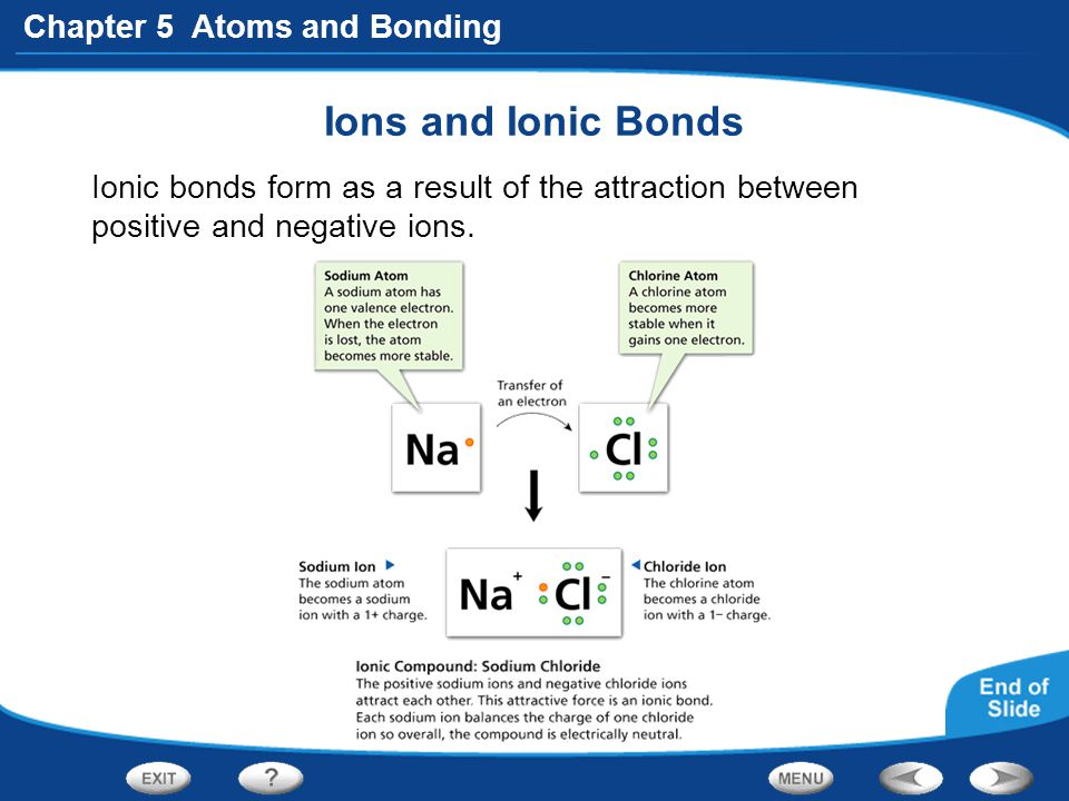 Ions and Ionic Bonds Ionic bonds form as a result of the attraction between positive and negative ions.