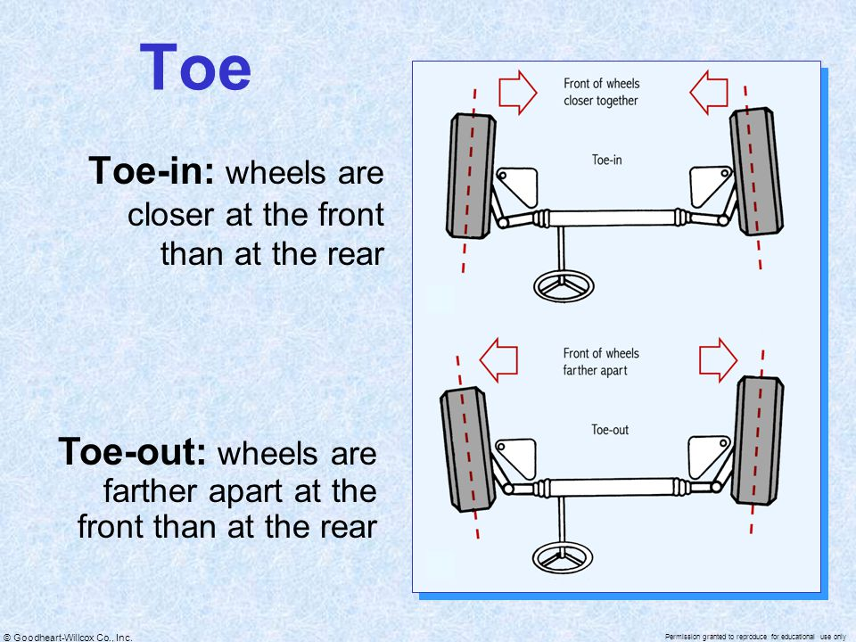Toe Toe-in: wheels are closer at the front than at the rear