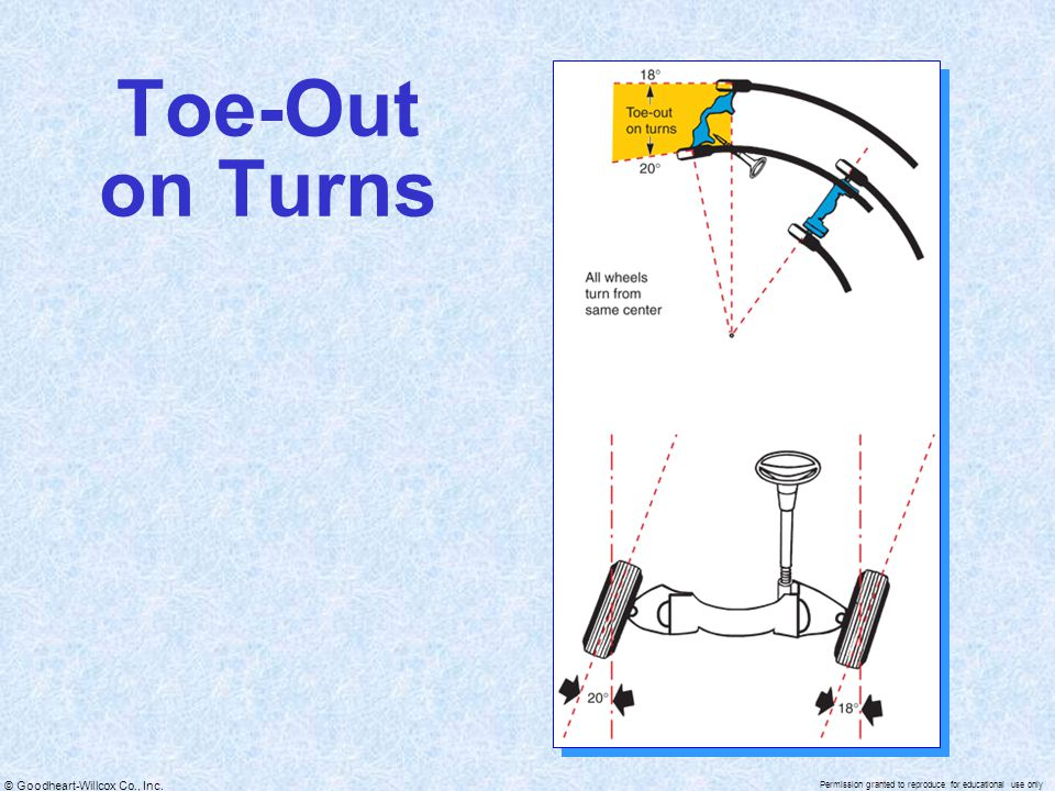 Toe-Out on Turns