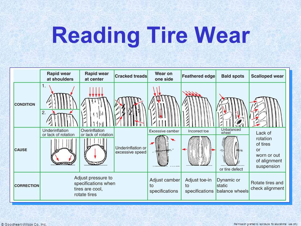 Reading Tire Wear