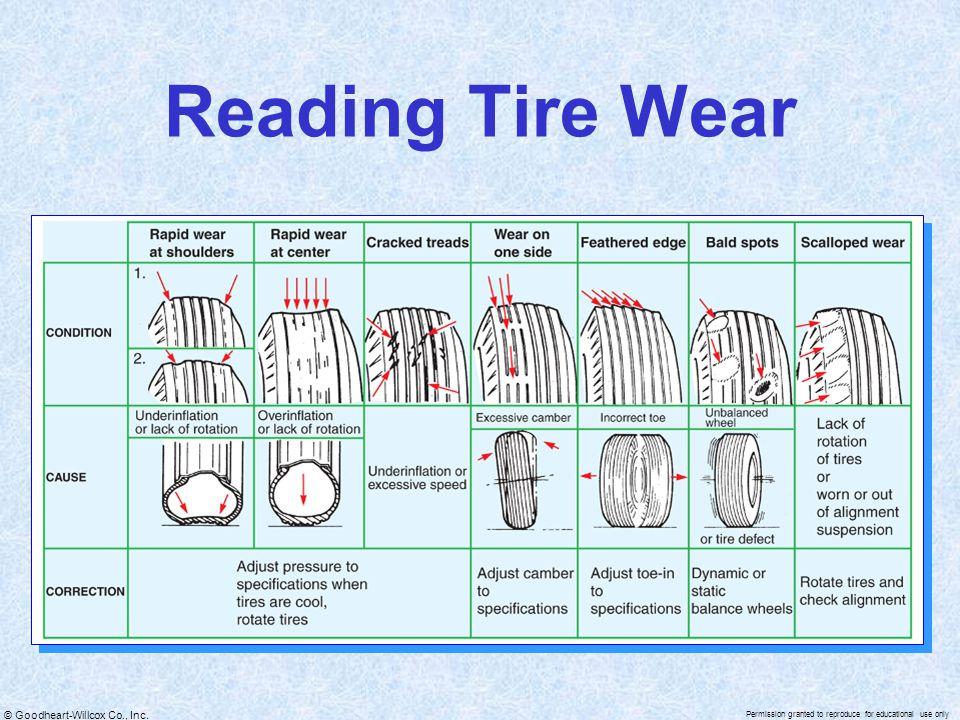 Reading Tire Wear