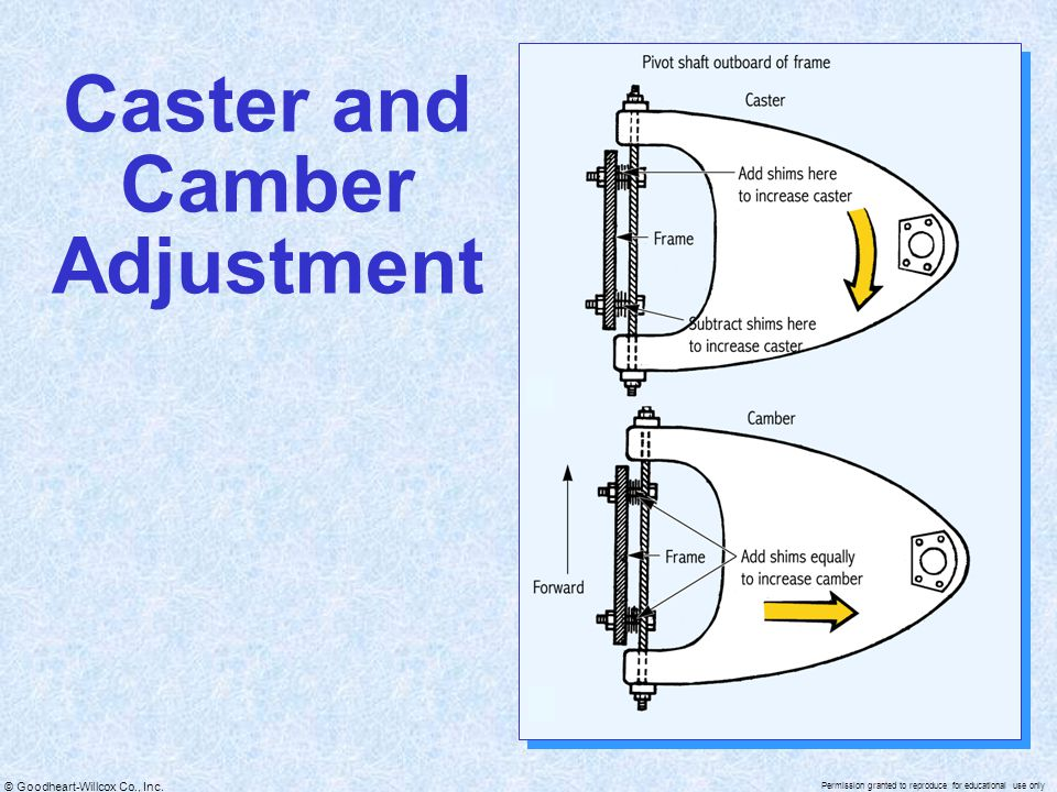 Caster and Camber Adjustment