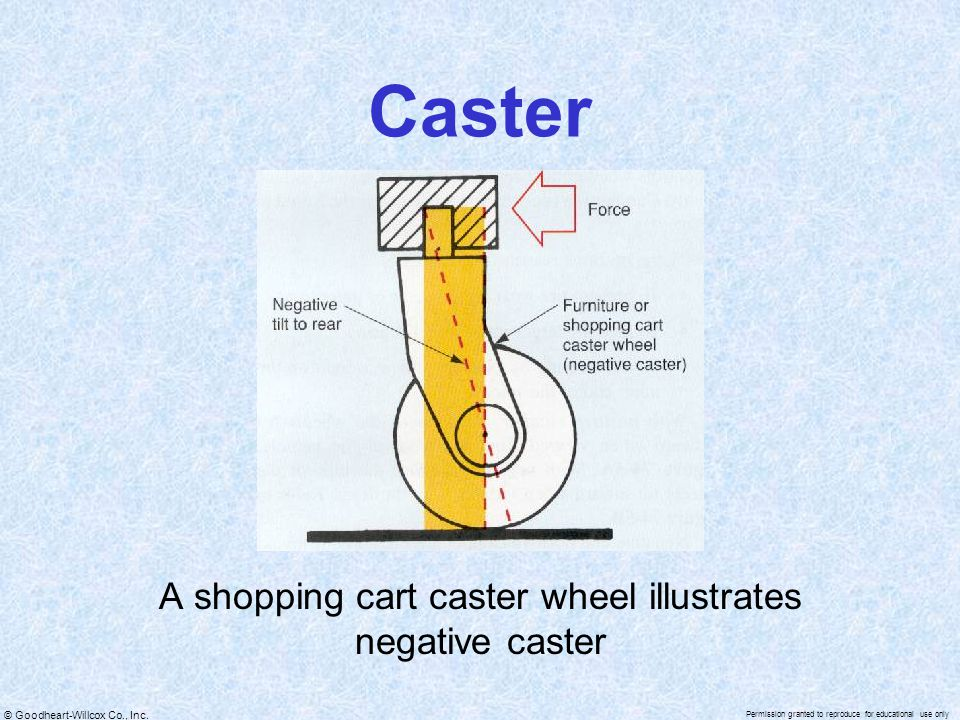 A shopping cart caster wheel illustrates negative caster
