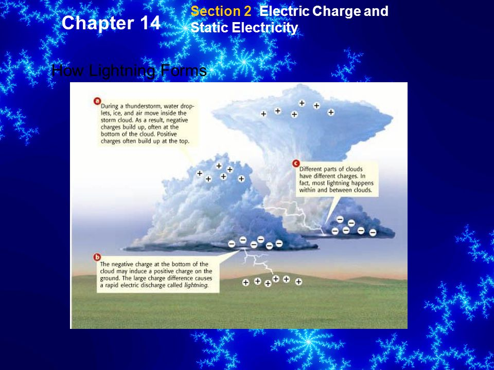 Chapter 14 How Lightning Forms