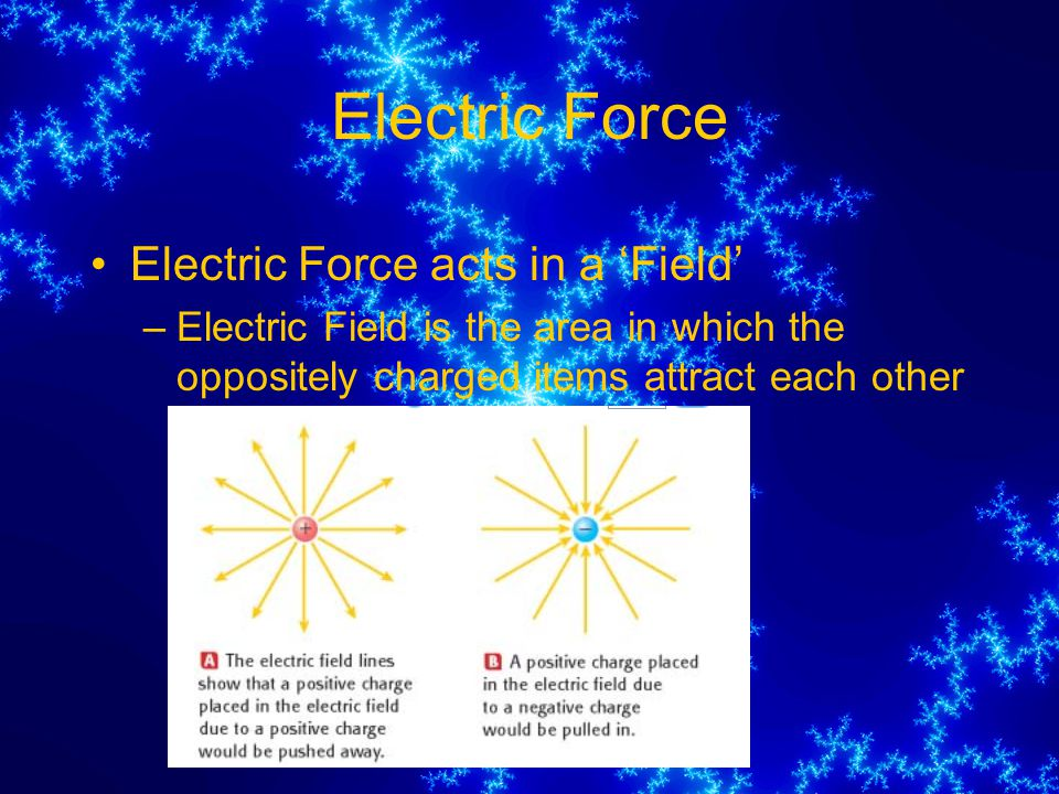 Electric Force Electric Force acts in a 'Field'