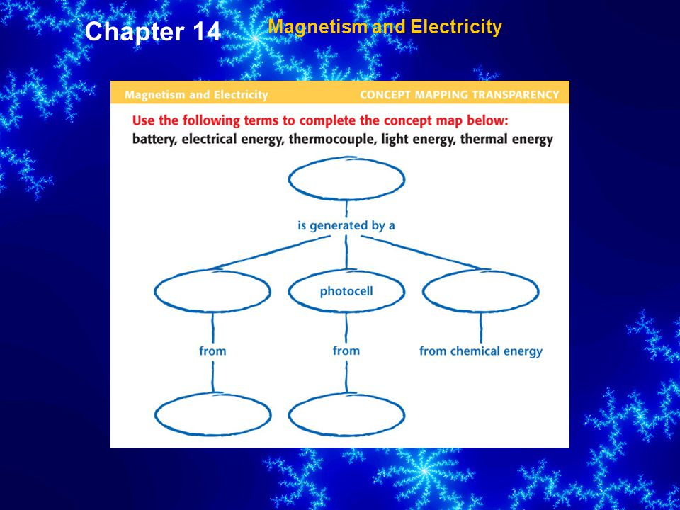 Chapter 14 Magnetism and Electricity